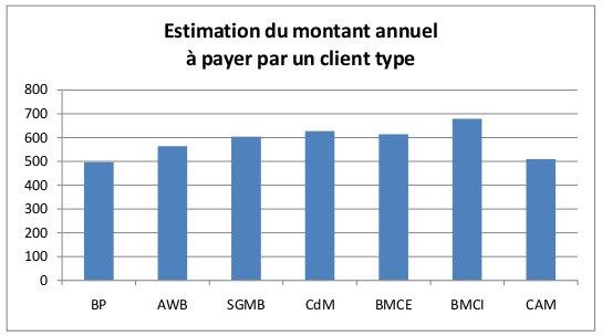 Comparatif des tarifs bancaires au maroc finance banque for Banque algerienne du commerce exterieur