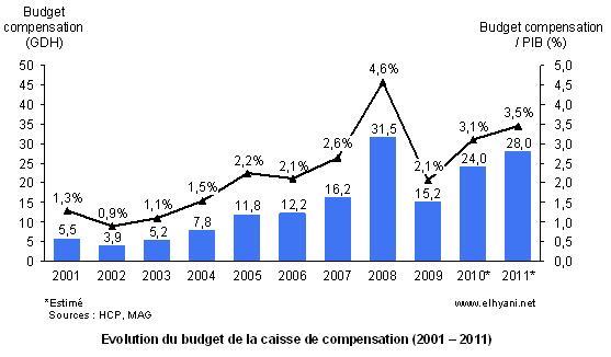 Budget Caisse Compensation Maroc