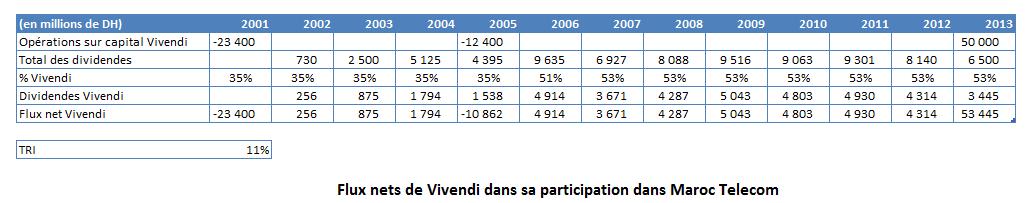 Vivendi Maroc Telecom